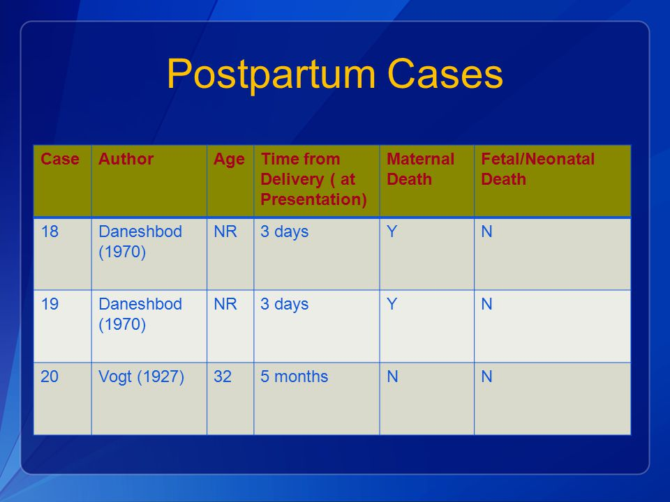 Postpartum Cases Case Author Age Time from Delivery ( at Presentation)