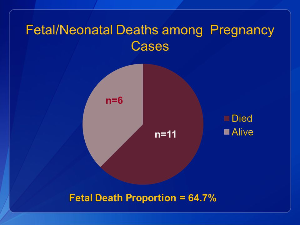 Fetal/Neonatal Deaths among Pregnancy Cases