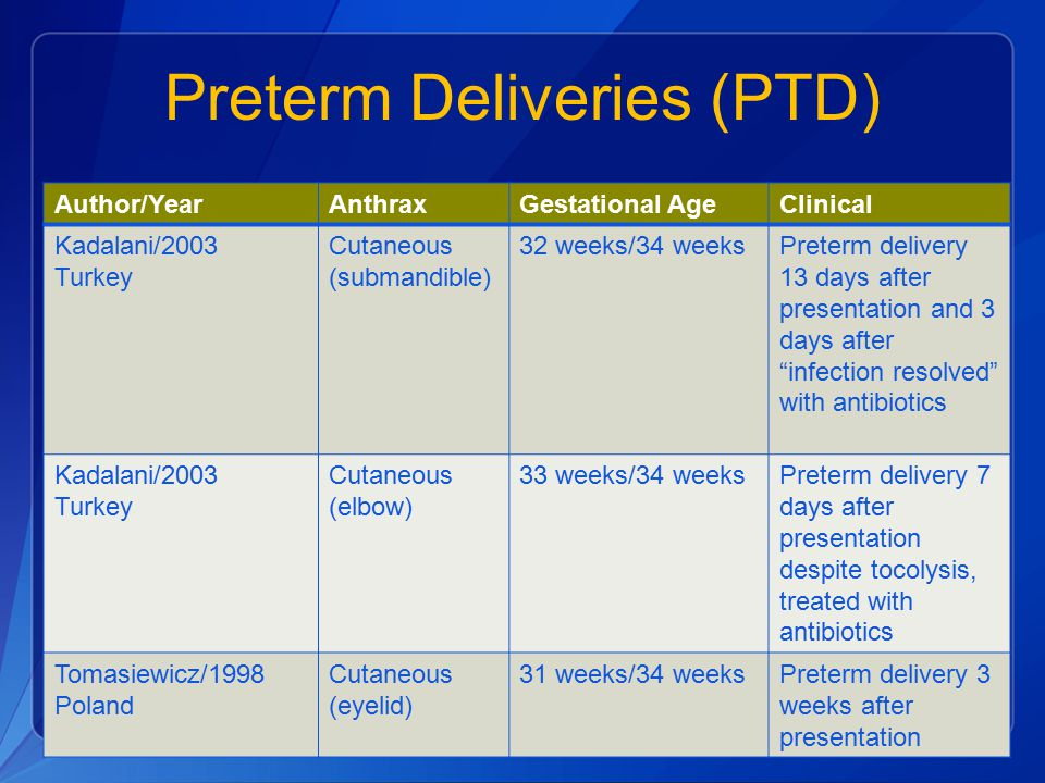 Preterm Deliveries (PTD)