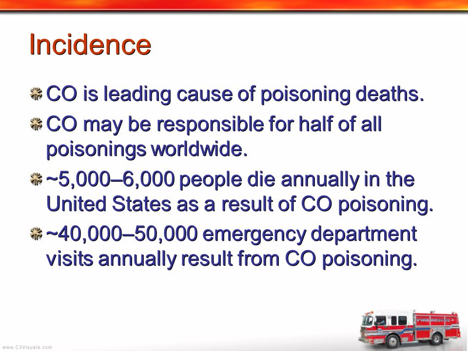 Incidence CO is leading cause of poisoning deaths.