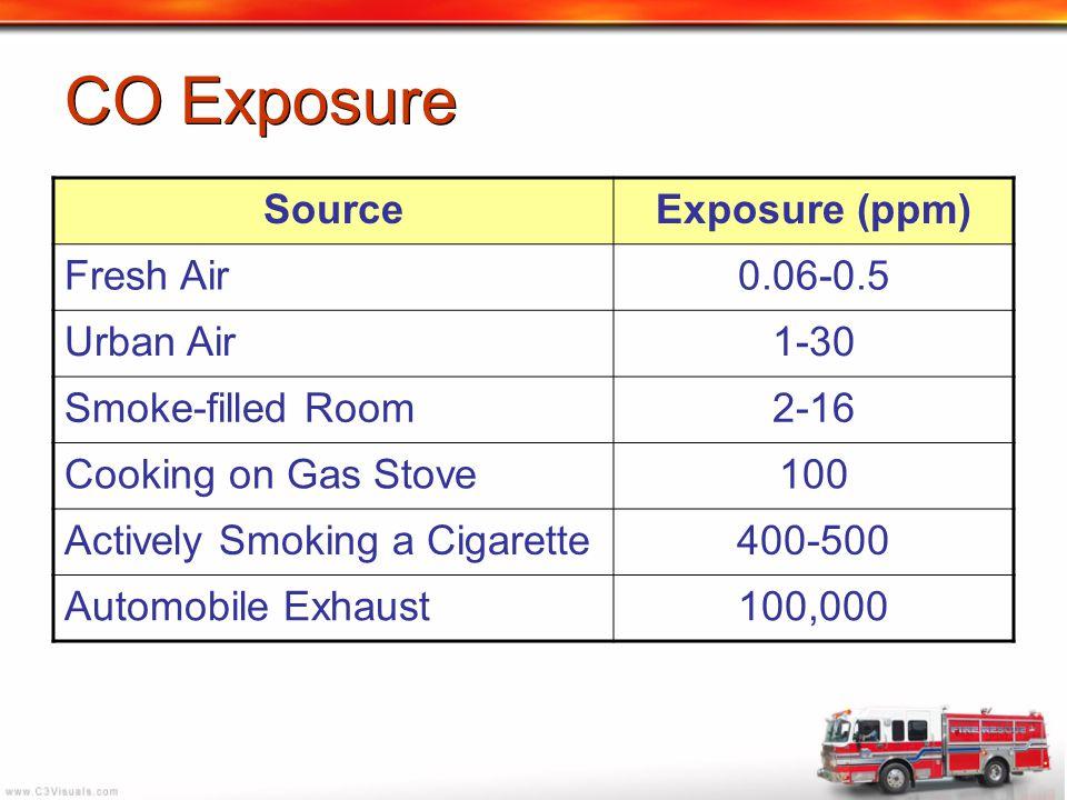 CO Exposure Source Exposure (ppm) Fresh Air 0.06-0.5 Urban Air 1-30