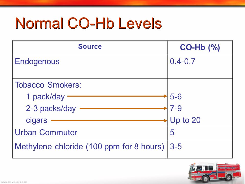 Normal CO-Hb Levels CO-Hb (%) Endogenous 0.4-0.7 Tobacco Smokers: