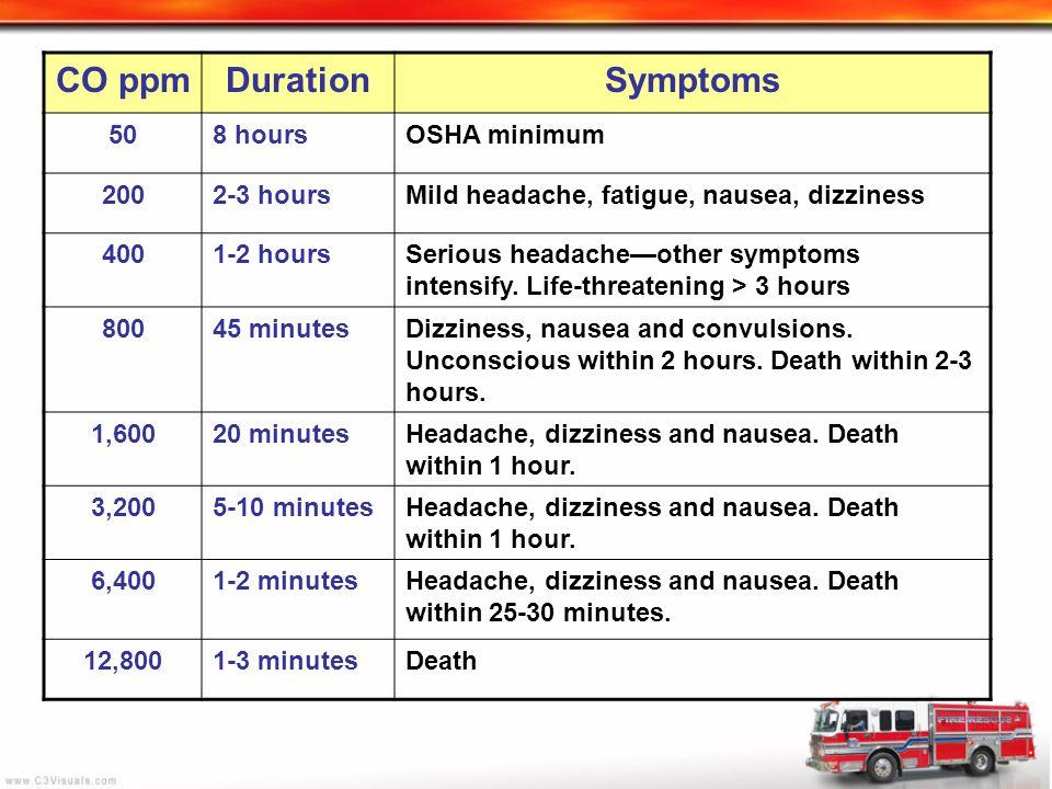 CO ppm Duration Symptoms