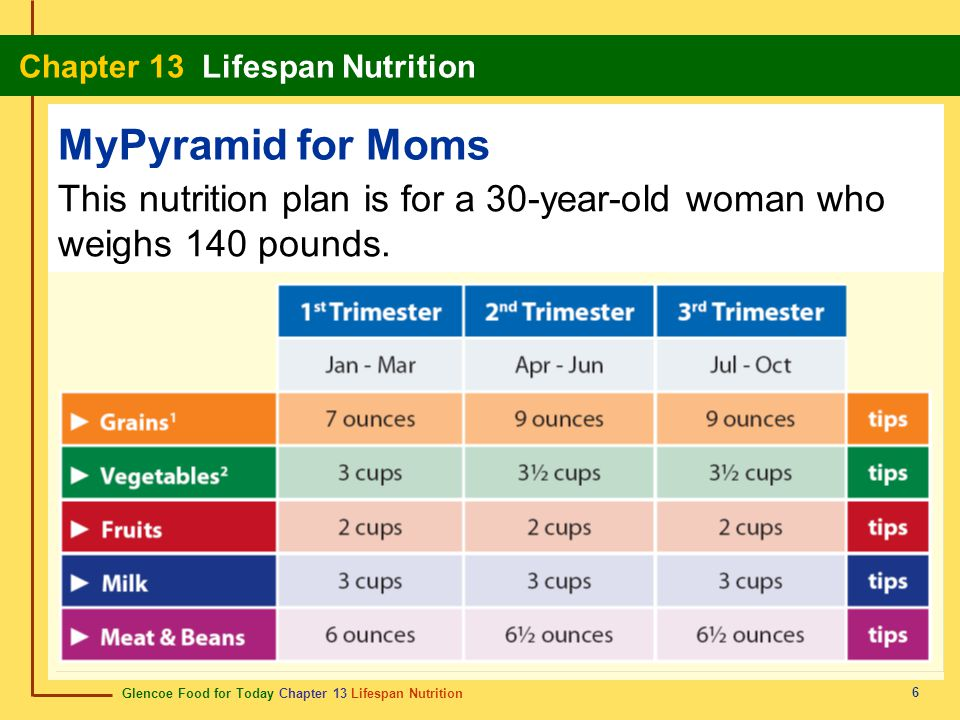 MyPyramid for Moms This nutrition plan is for a 30-year-old woman who weighs 140 pounds. 6
