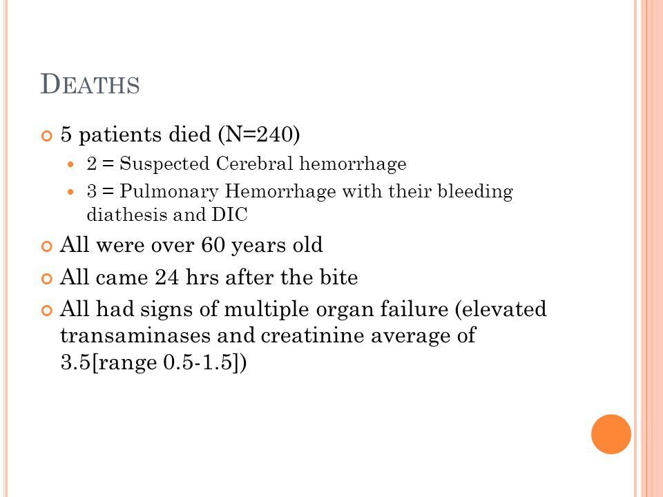 Deaths 5 patients died (N=240) All were over 60 years old