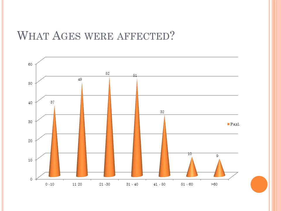 What Ages were affected