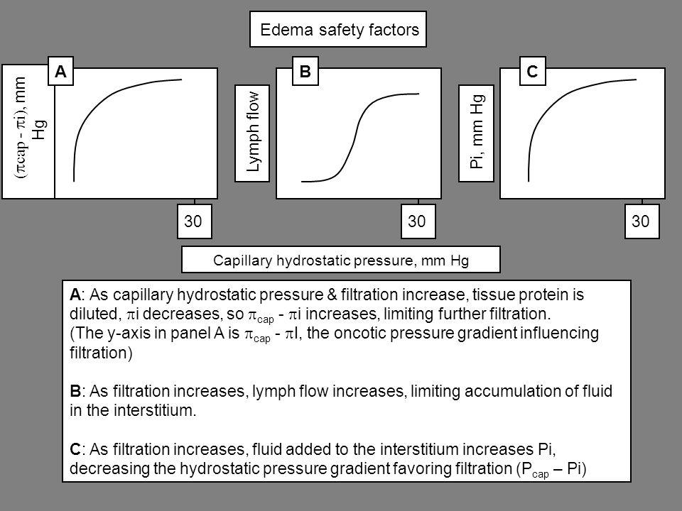 Capillary hydrostatic pressure, mm Hg