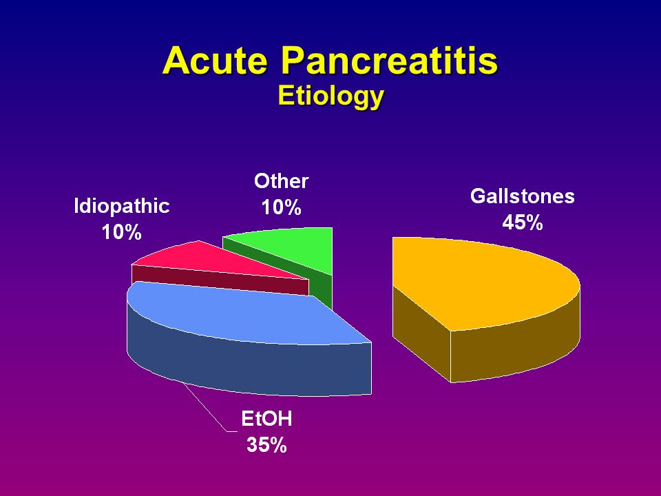 Acute Pancreatitis Etiology
