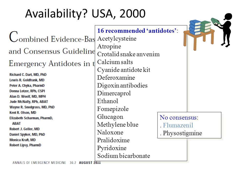 Availability USA, 2000 16 recommended 'antidotes': Acetylcysteine