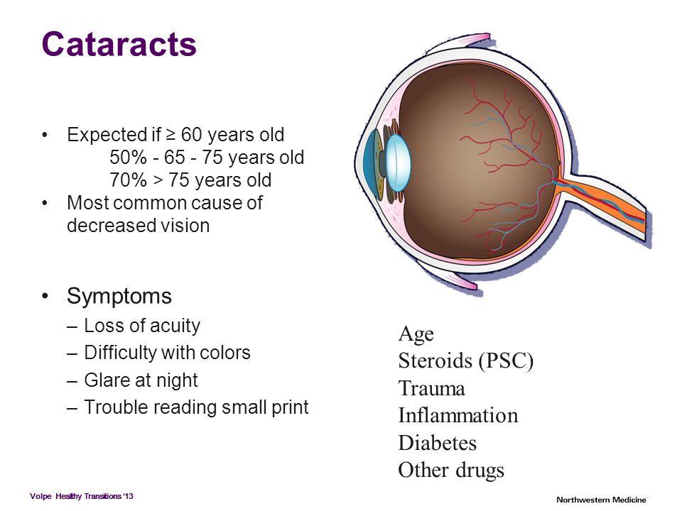 Cataracts Symptoms Age Steroids (PSC) Trauma Inflammation Diabetes