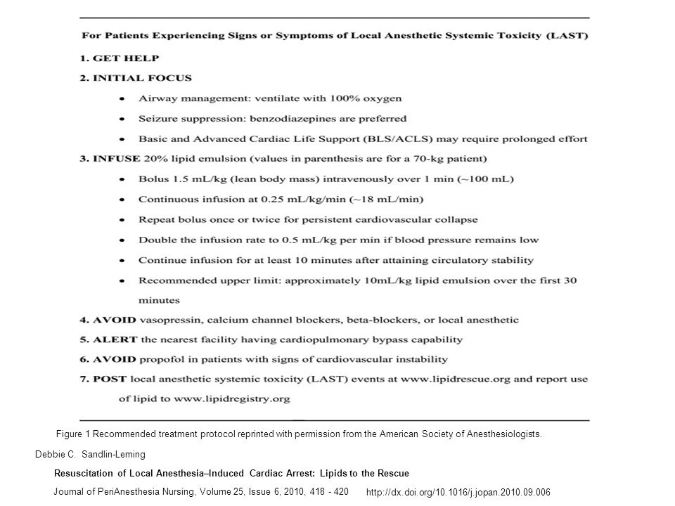 Figure 1 Recommended treatment protocol reprinted with permission from the American Society of Anesthesiologists.