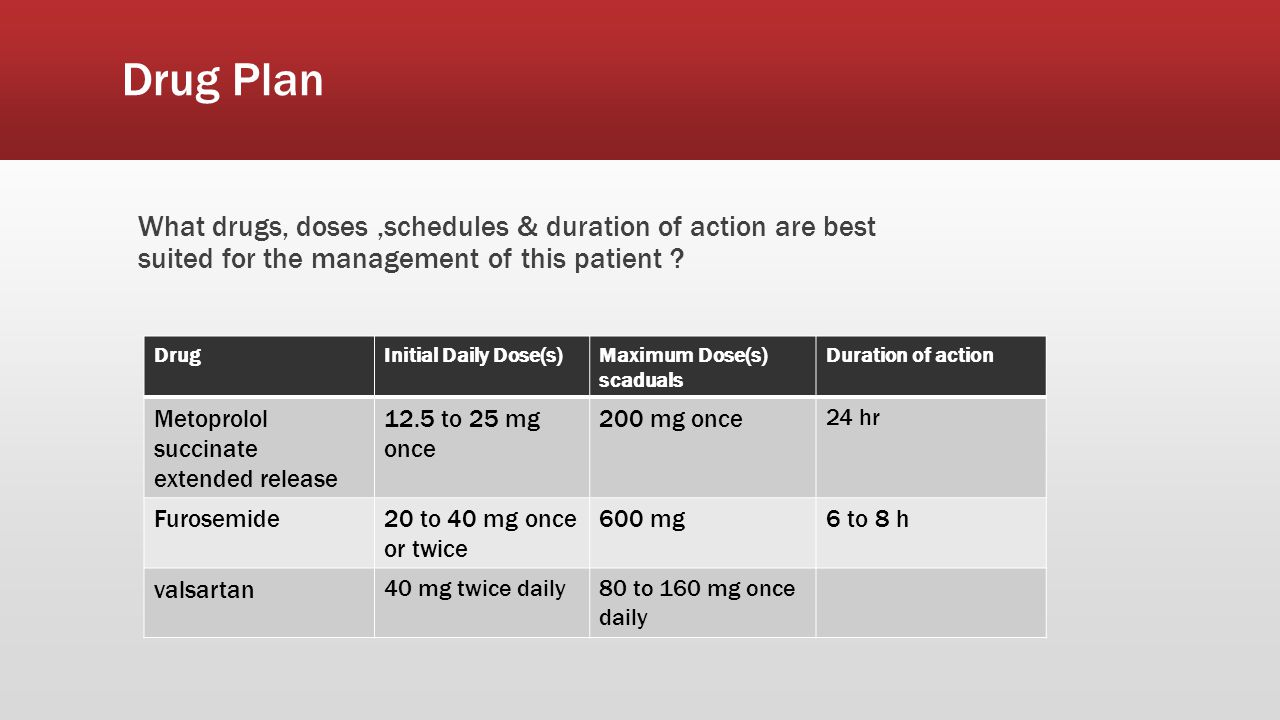 Drug Plan What drugs, doses ,schedules & duration of action are best suited for the management of this patient