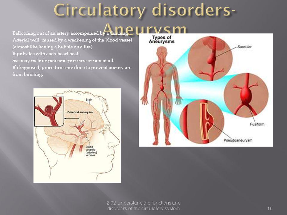 Circulatory disorders-Aneurysm
