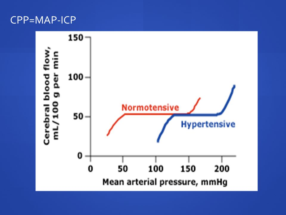 CPP=MAP-ICP -Do not want to get them too low or won't perfuse brain and the penumbra is depending on flow to deliver O2 and reduce the ischemic area.