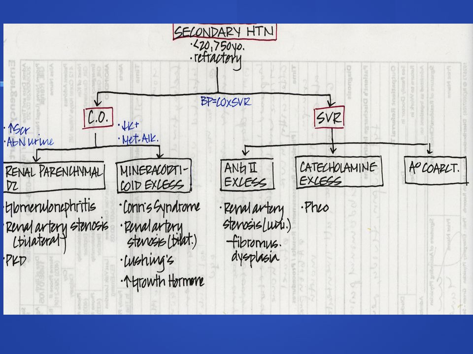 Secondary causes of HTN