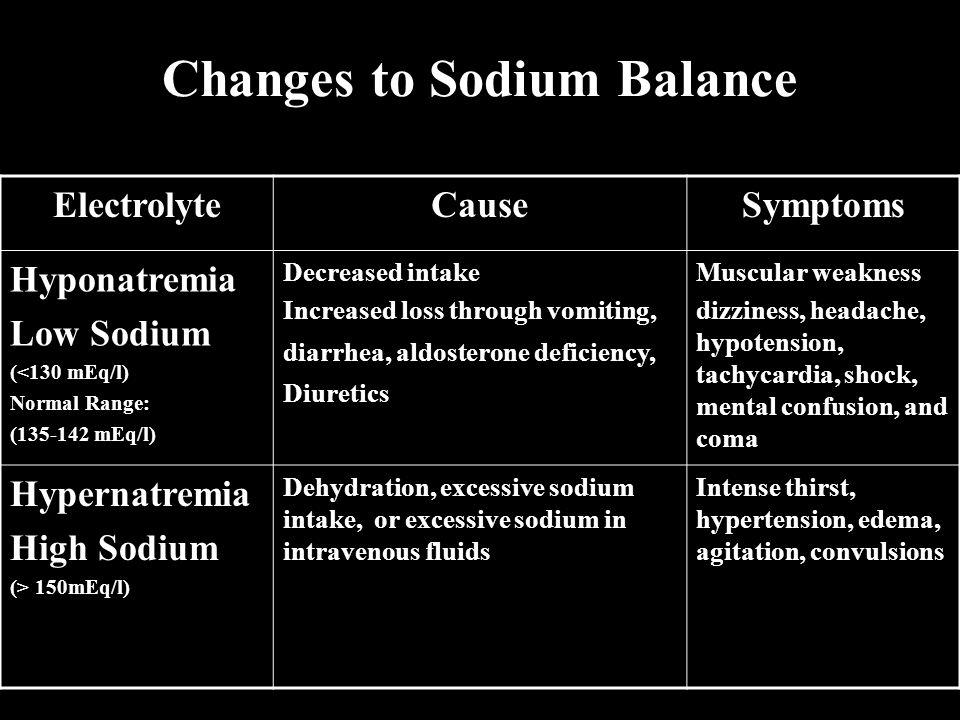 Changes to Sodium Balance