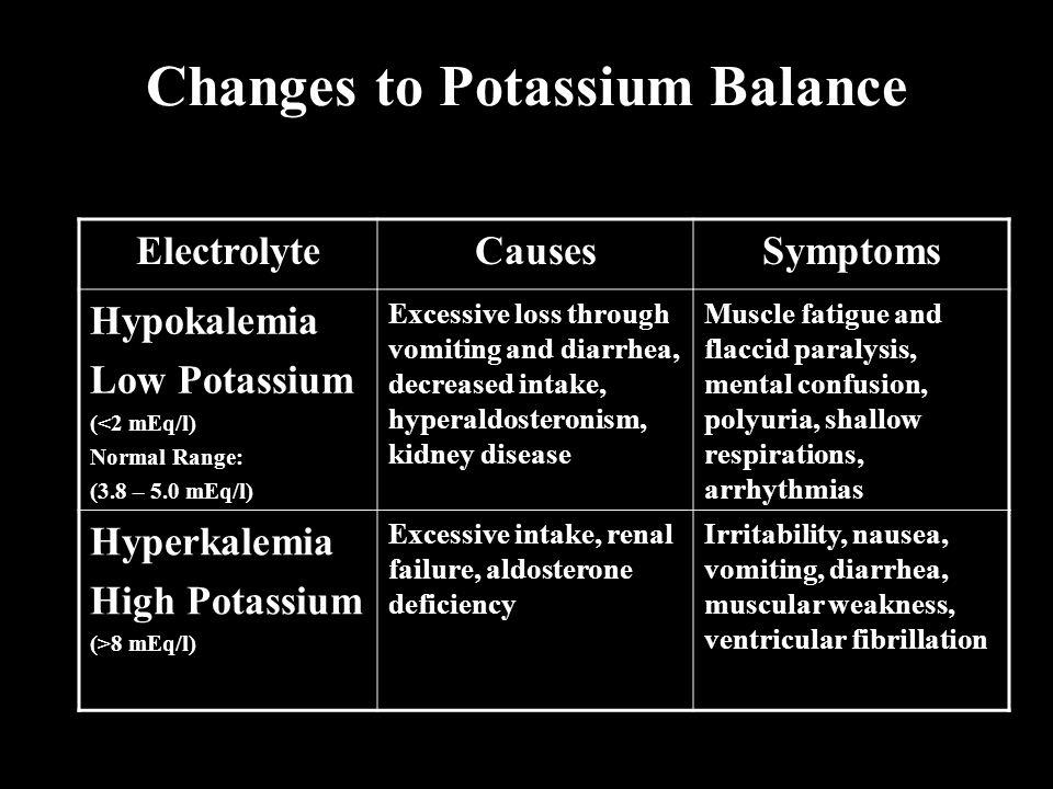 Changes to Potassium Balance