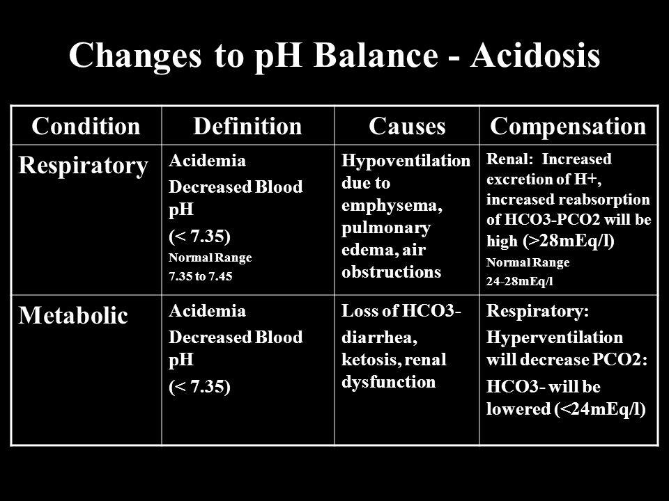 Changes to pH Balance - Acidosis
