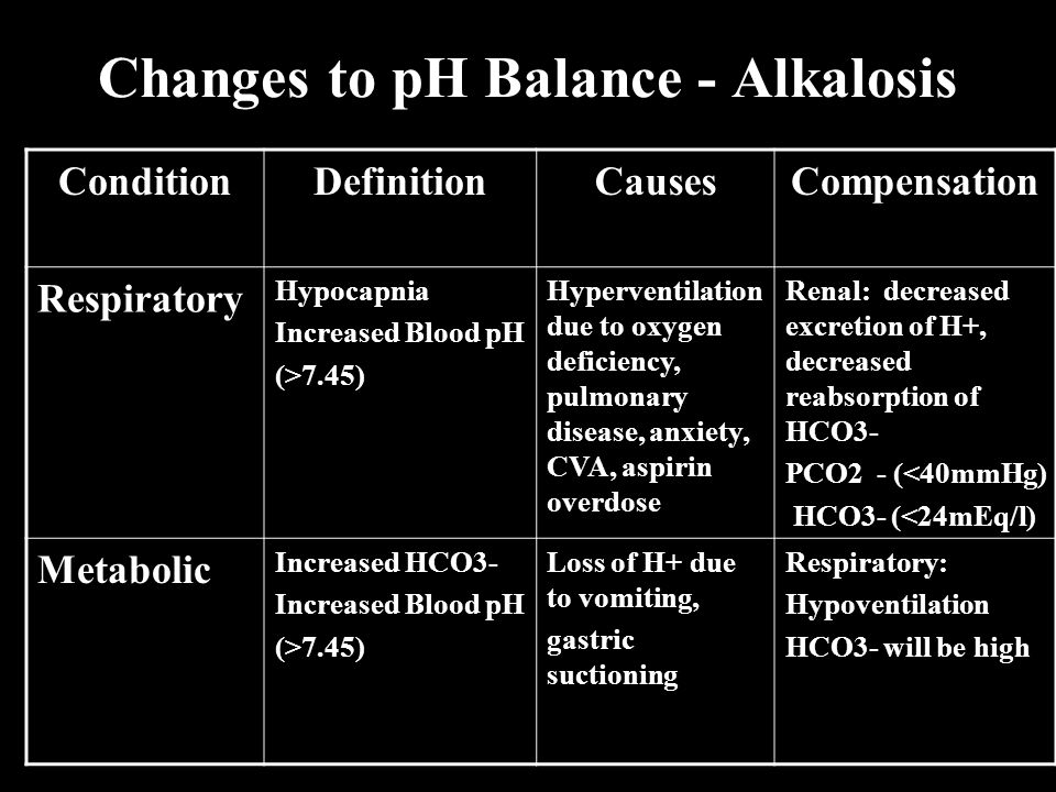 Changes to pH Balance - Alkalosis