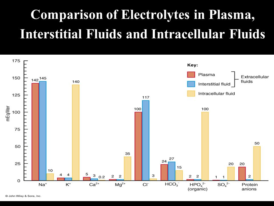 Comparison of Electrolytes in Plasma, Interstitial Fluids and Intracellular Fluids