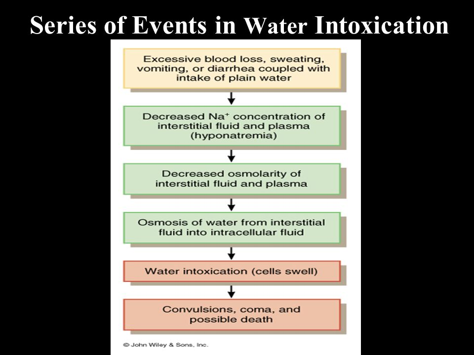 Series of Events in Water Intoxication
