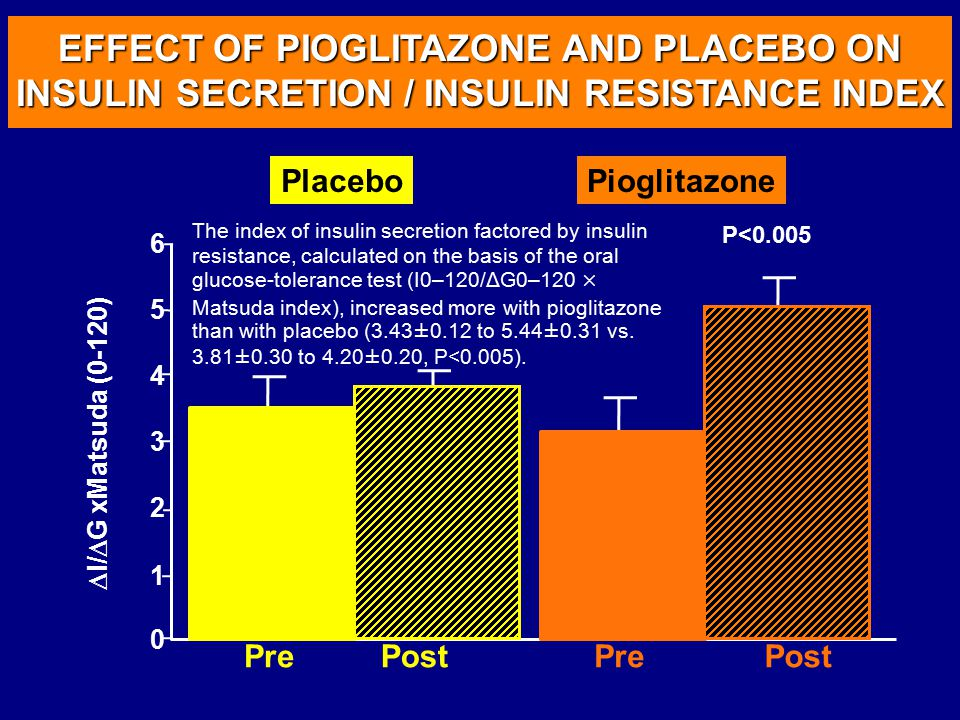EFFECT OF PIOGLITAZONE AND PLACEBO ON INSULIN SECRETION / INSULIN RESISTANCE INDEX