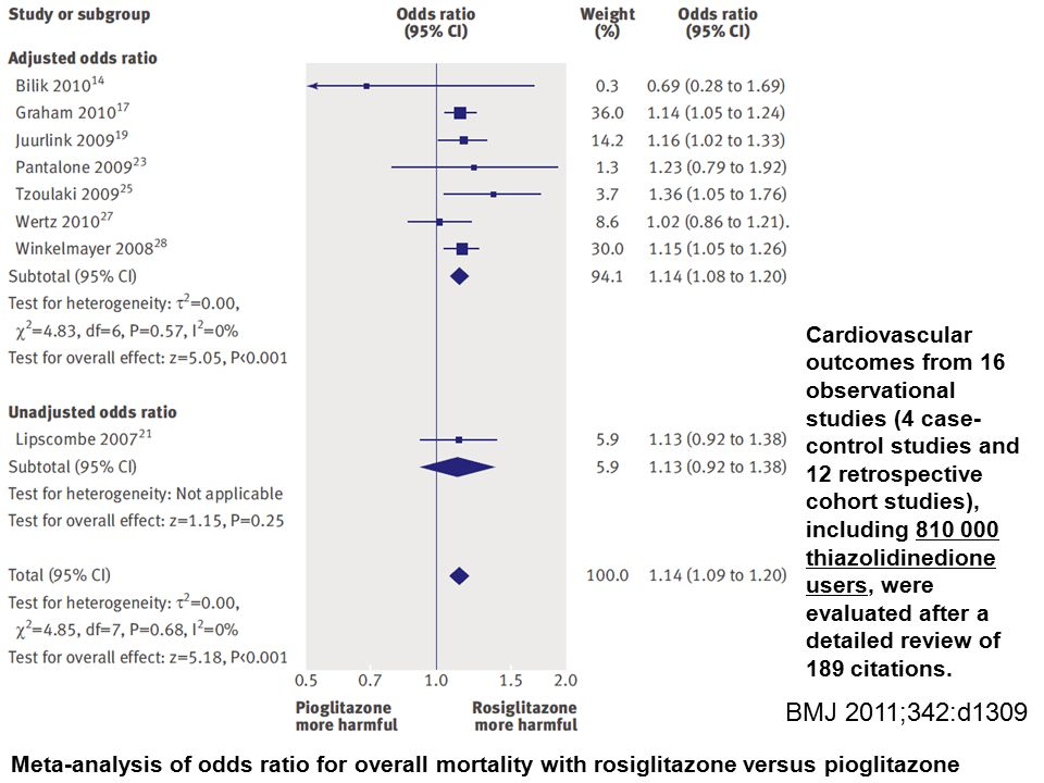 Cardiovascular outcomes from 16 observational studies (4 case-control studies and 12 retrospective cohort studies), including 810 000 thiazolidinedione users, were evaluated after a detailed review of 189 citations.