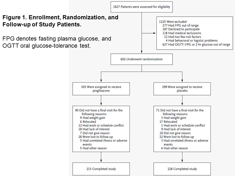 Figure 1. Enrollment, Randomization, and Follow-up of Study Patients.