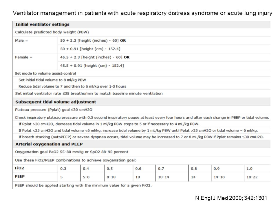 Ventilator management in patients with acute respiratory distress syndrome or acute lung injury