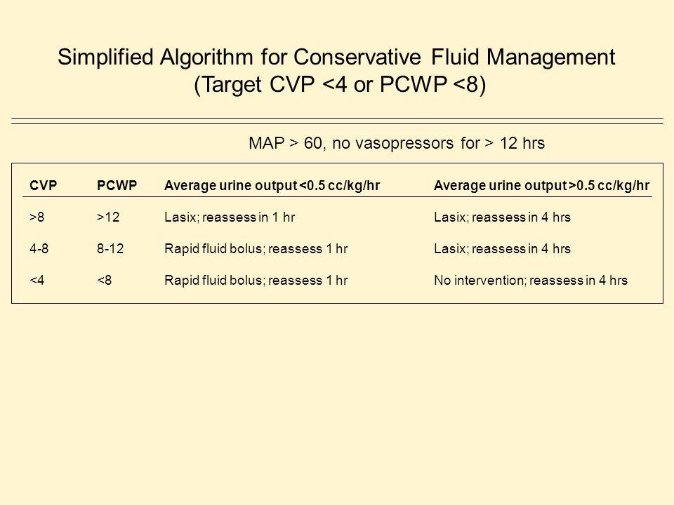 (Target CVP <4 or PCWP <8)