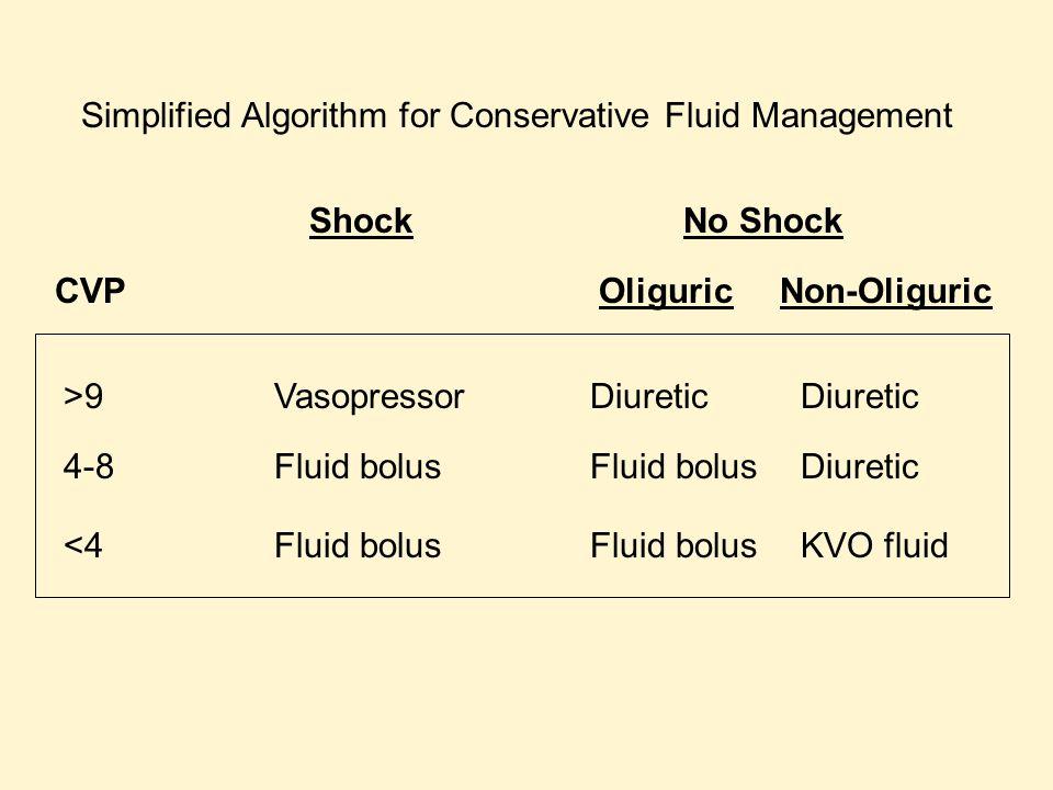 Simplified Algorithm for Conservative Fluid Management