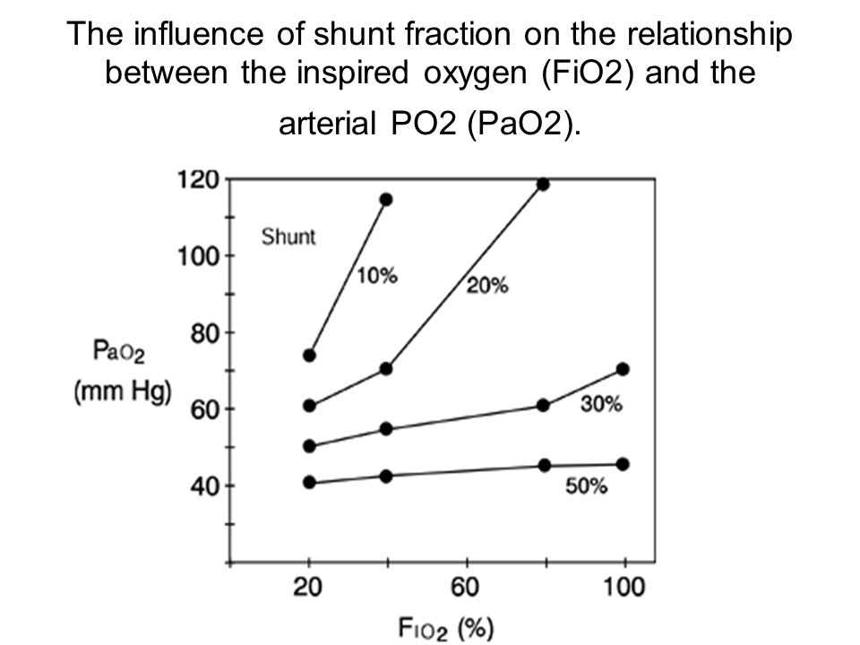 fio2 and pao2 relationship test