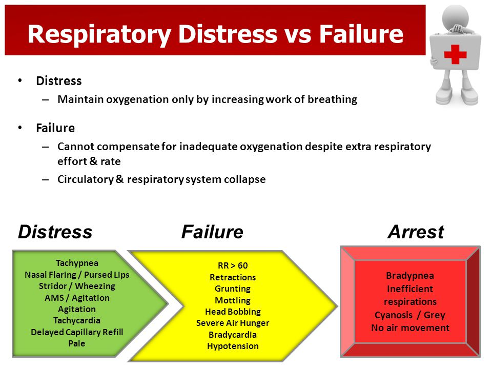 Respiratory Distress vs Failure