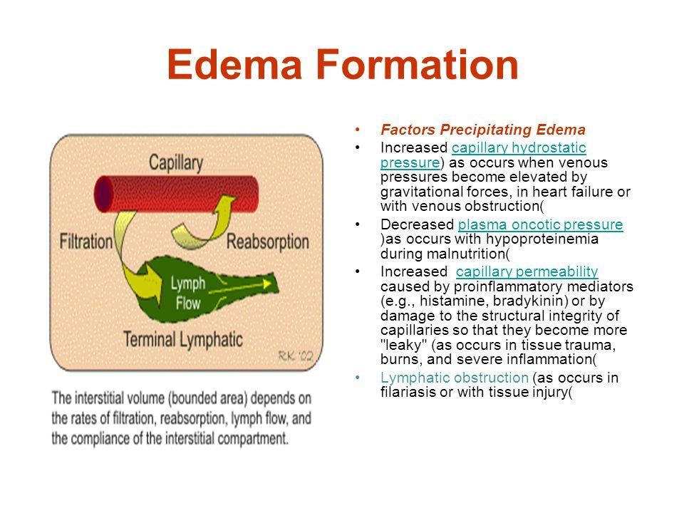 Edema Formation Factors Precipitating Edema