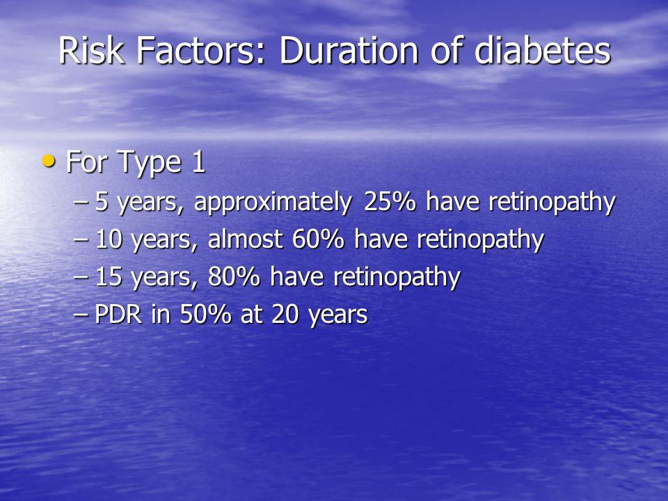 Risk Factors: Duration of diabetes