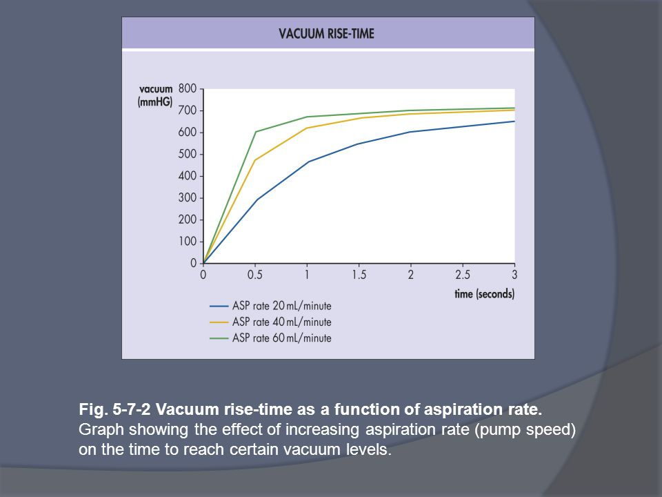 Fig. 5-7-2 Vacuum rise-time as a function of aspiration rate