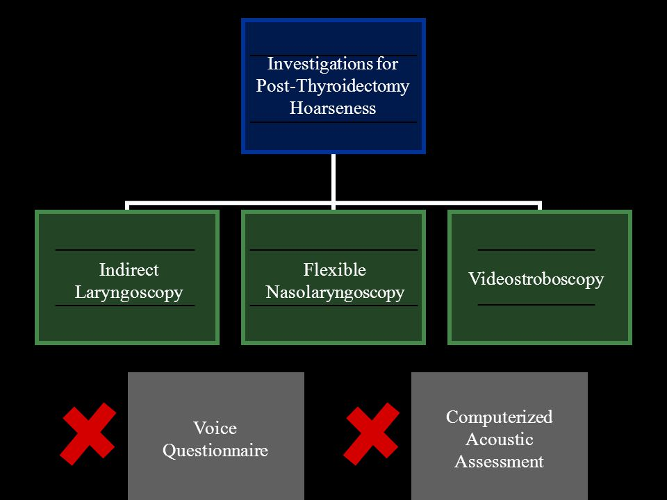 Post-Thyroidectomy Hoarseness