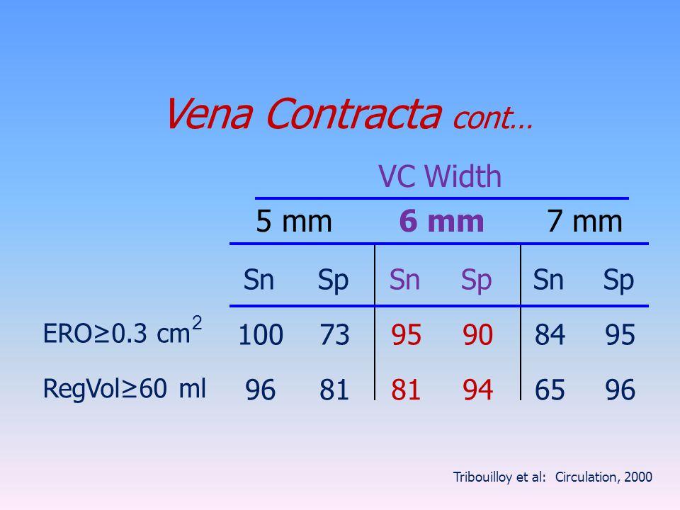 Vena Contracta cont… VC Width 5 mm 6 mm 7 mm Sn Sp 100 73 95 90 84 96
