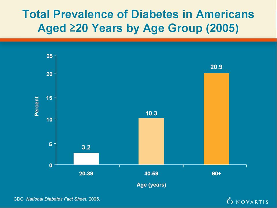 Total Prevalence of Diabetes in Americans Aged =20 Years by Age Group (2005)