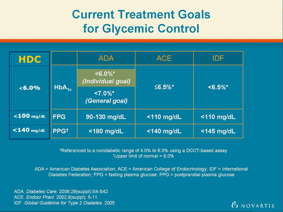 Current Treatment Goals for Glycemic Control
