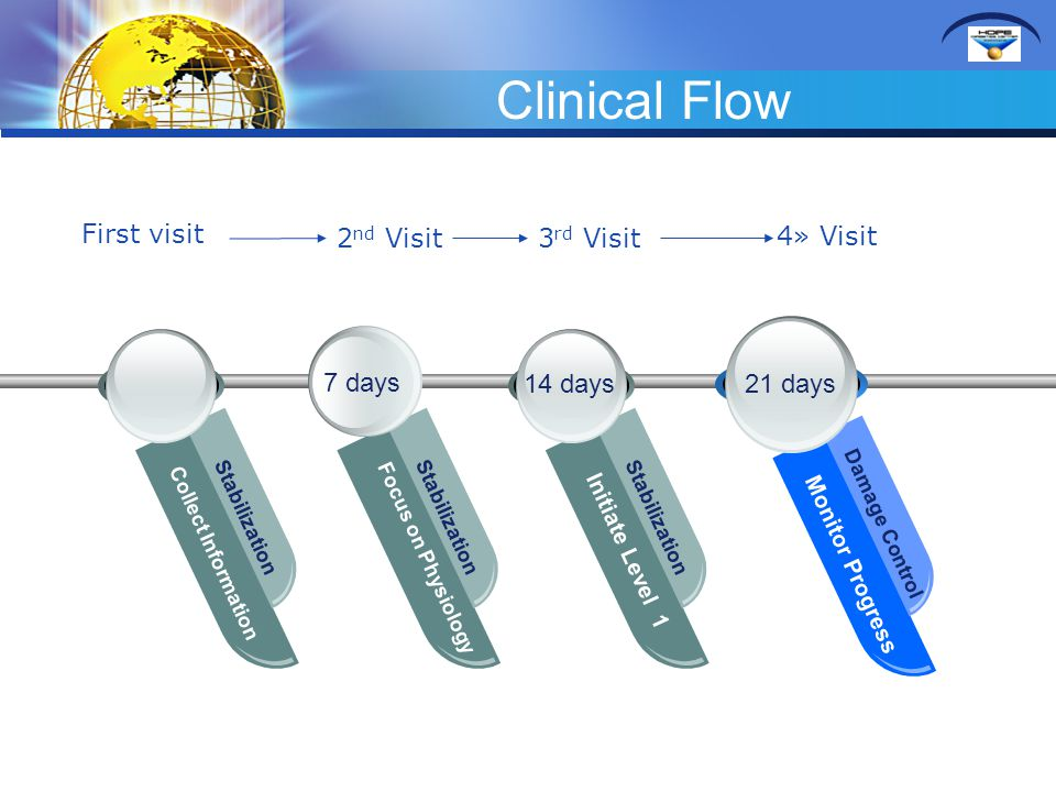 Clinical Flow First visit 2nd Visit 3rd Visit 4» Visit 7 days 14 days