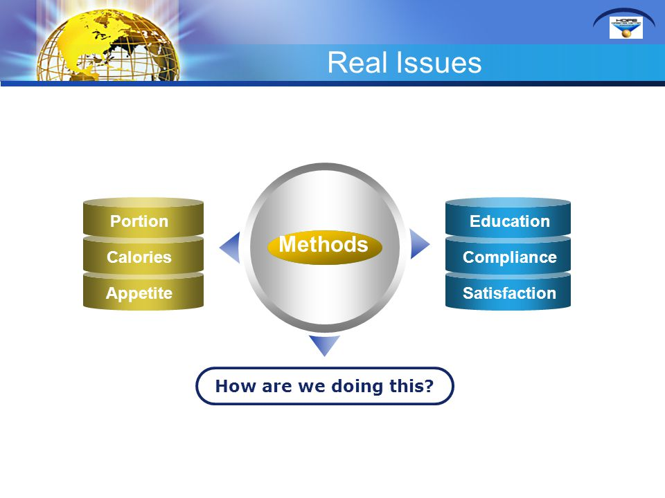 Real Issues Methods Portion Education Calories Compliance Appetite