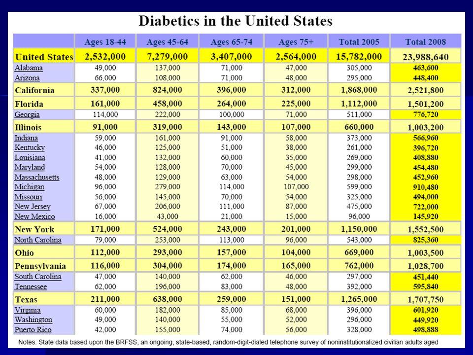 US Diabetics