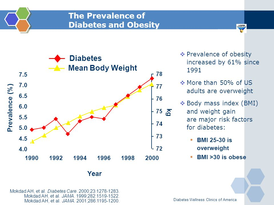 The Prevalence of Diabetes and Obesity