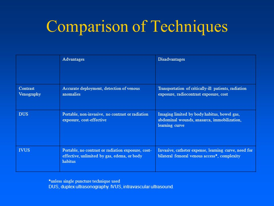 Comparison of Techniques