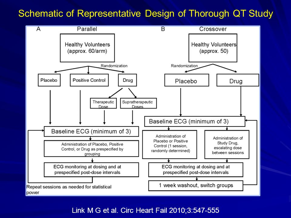 Schematic of Representative Design of Thorough QT Study