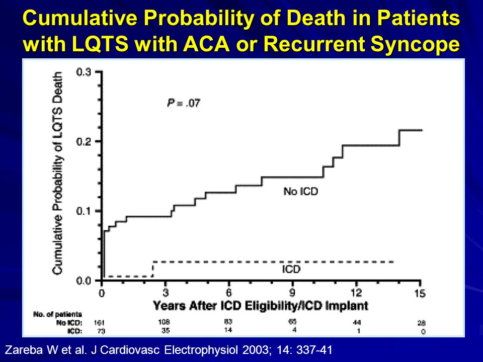 Cumulative Probability of Death in Patients with LQTS with ACA or Recurrent Syncope