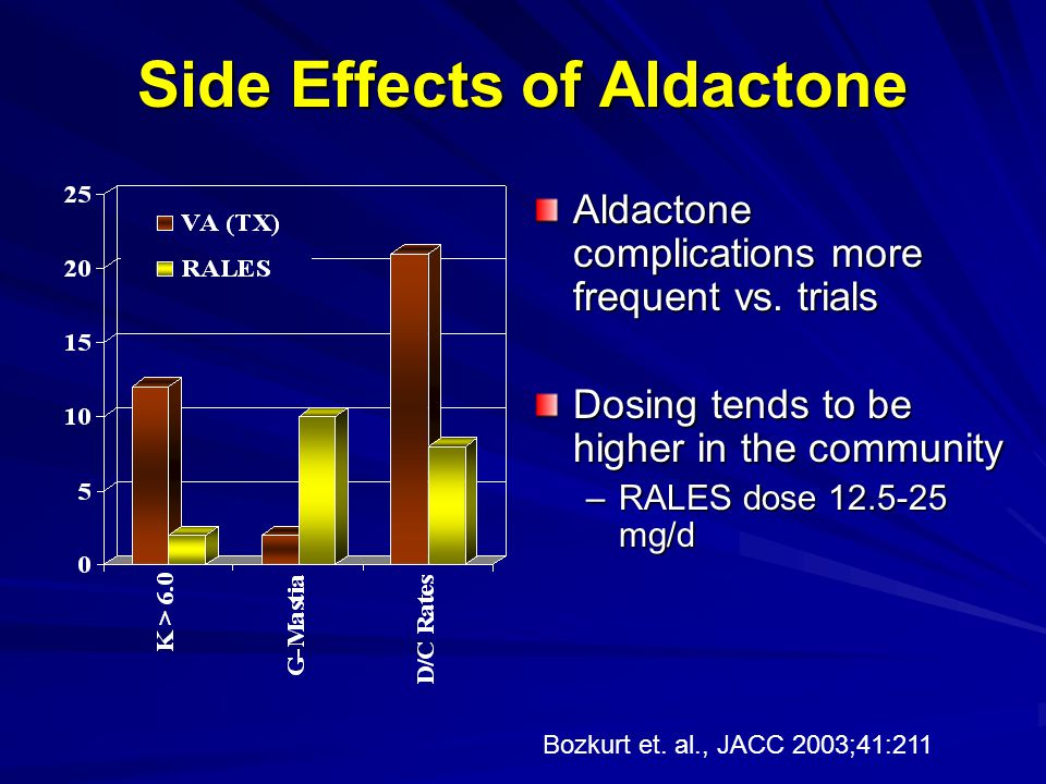 Side Effects of Aldactone