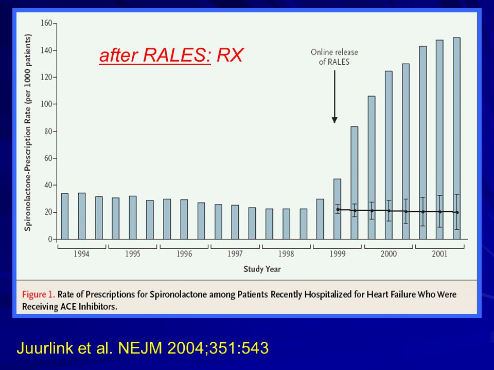 after RALES: RX Juurlink et al. NEJM 2004;351:543