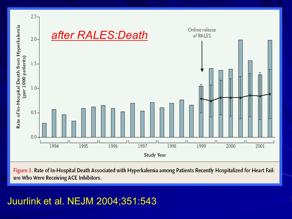 after RALES:Death Juurlink et al. NEJM 2004;351:543